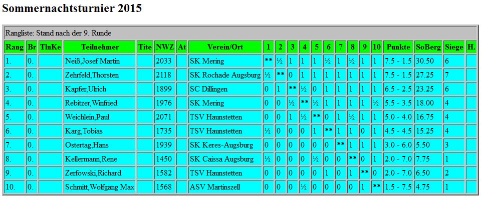 2015-08_TSV--Schach-Sommernachtsturnier